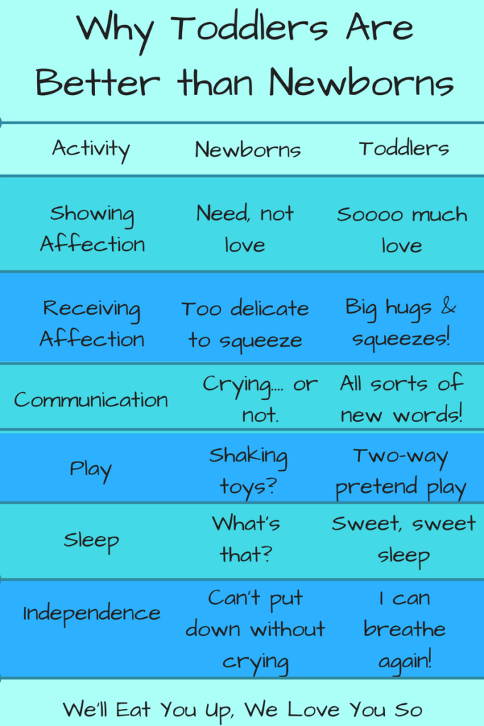 Why Toddlers Are Better than Newborns (Picture: Chart describing differences in showing affection, receiving affection, communication, play, sleep and independence)